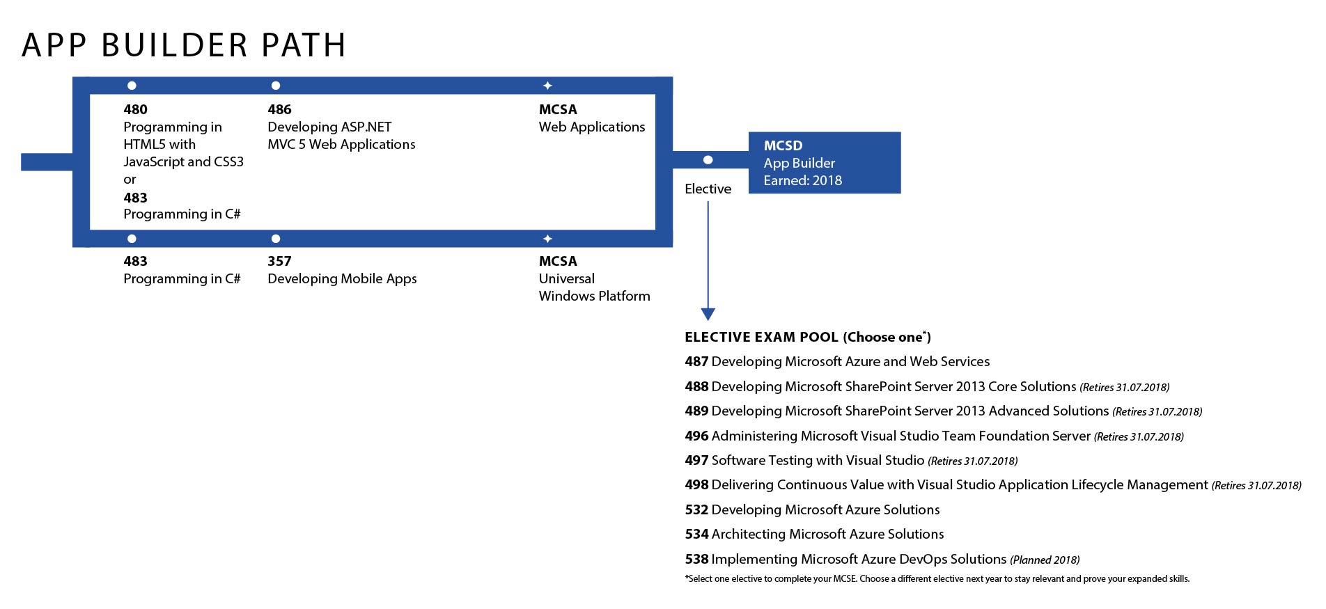 Microsoft App Builder Path
